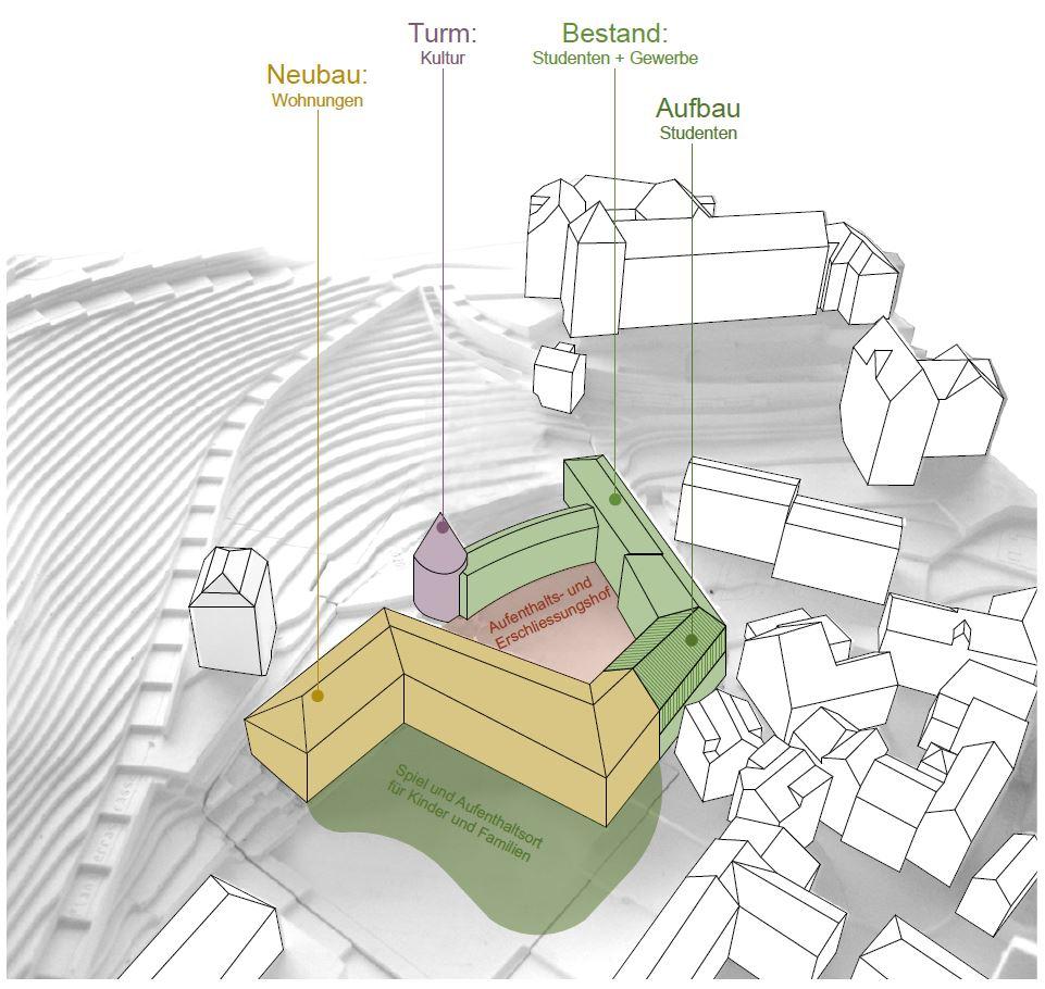 Geplanter Um- und Neubau des Sennhofs Chur